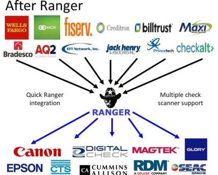 Ranger - Silver Bullet